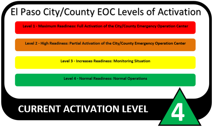 Levels of Activation El Paso CityCounty.png